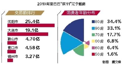 """""""双11""""数据发布 盘锦大米鞍山"""